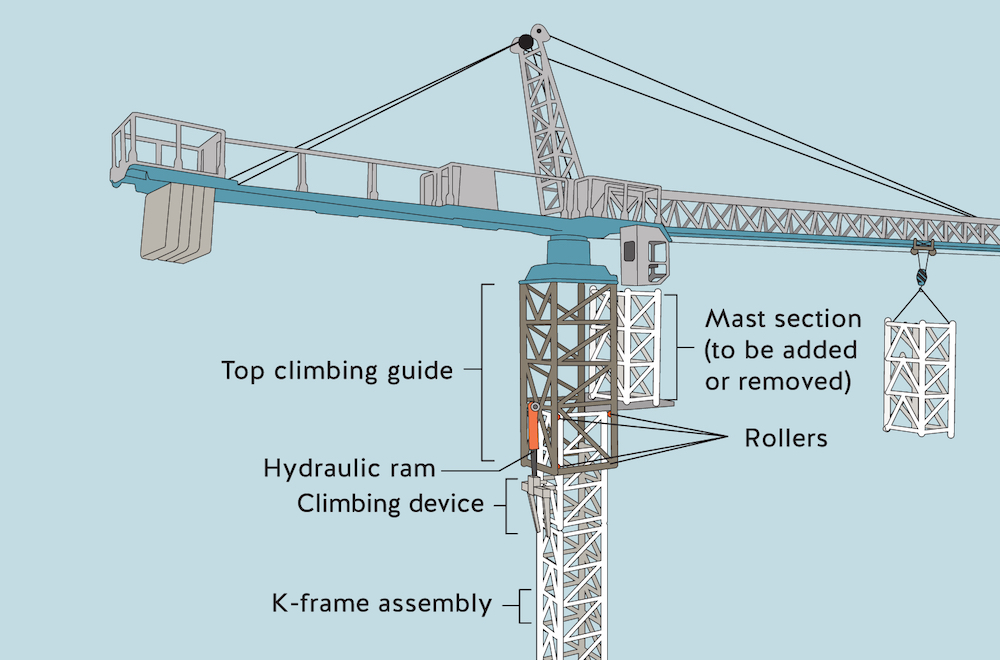 Top climbing a tower crane: Ensuring safe assembly and dismantling